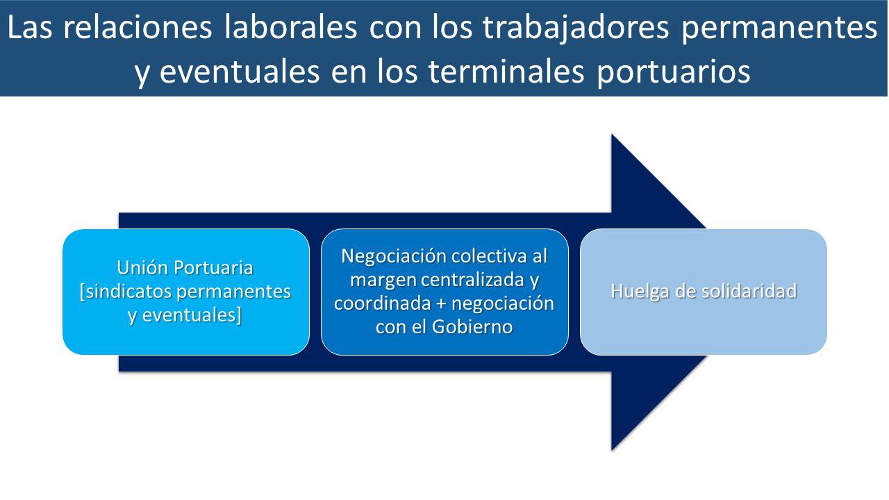Las relaciones laborales con los trabajadores permanentes y eventuales en los terminales portuarios