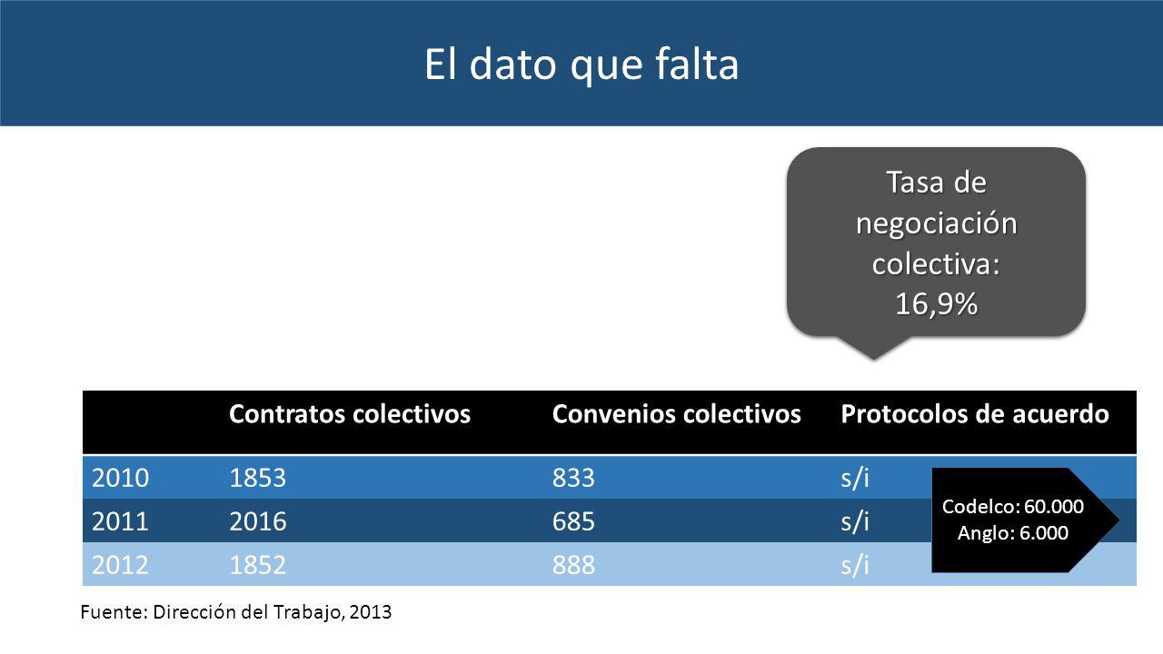 El dato que falta Contratos colectivosConvenios colectivosProtocolos de acuerdo 20101853833s/i 20112016685s/i 20121852888s/i Fuente: Dirección del Trabajo, 2013 Tasa de negociación colectiva: 16,9% 16,9% Codelco: 60.000 Anglo: 6.000