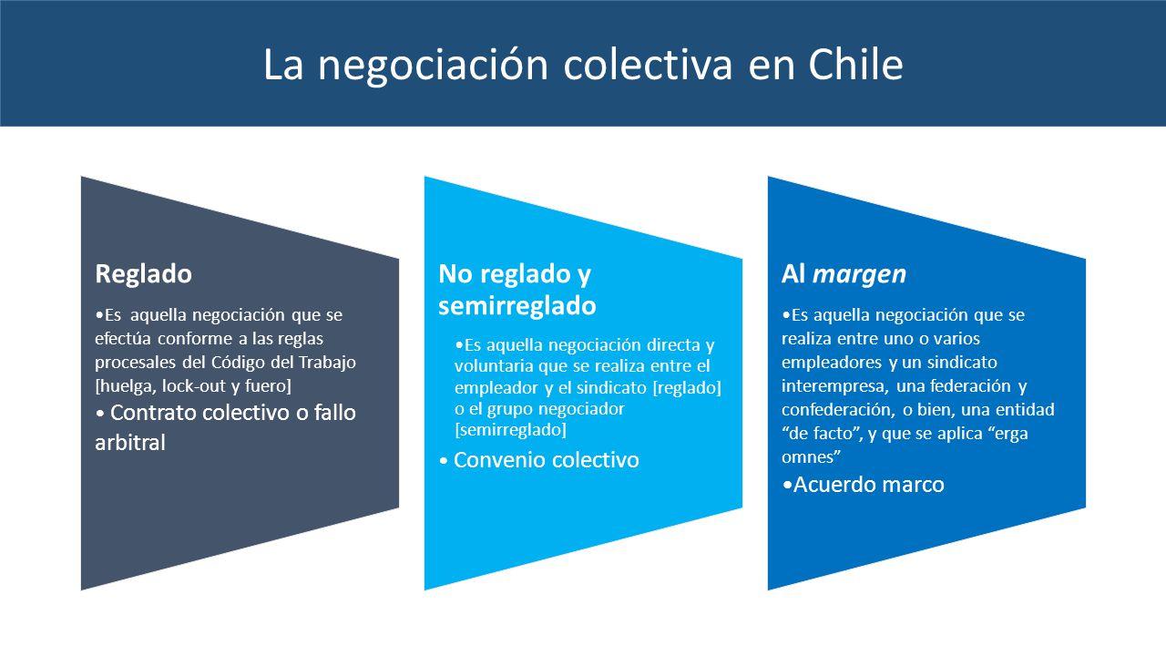La negociación colectiva en Chile