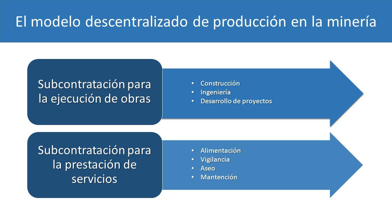 El modelo descentralizado de producción en la minería Construcción Construcción Ingeniería Ingeniería Desarrollo de proyectos Desarrollo de proyectos Alimentación Alimentación Vigilancia Vigilancia Aseo Aseo Mantención Mantención