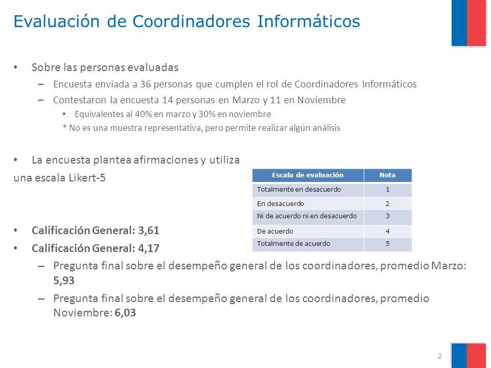 Evaluación de Coordinadores Informáticos Sobre las personas evaluadas – Encuesta enviada a 36 personas que cumplen el rol de Coordinadores Informáticos – Contestaron la encuesta 14 personas en Marzo y 11 en Noviembre Equivalentes al 40% en marzo y 30% en noviembre * No es una muestra representativa, pero permite realizar algún análisis La encuesta plantea afirmaciones y utiliza una escala Likert-5 Calificación General: 3,61 Calificación General: 4,17 – Pregunta final sobre el desempeño general de los coordinadores, promedio Marzo: 5,93 – Pregunta final sobre el desempeño general de los coordinadores, promedio Noviembre: 6,03 2 Escala de evaluaciónNota Totalmente en desacuerdo1 En desacuerdo2 Ni de acuerdo ni en desacuerdo3 De acuerdo4 Totalmente de acuerdo5