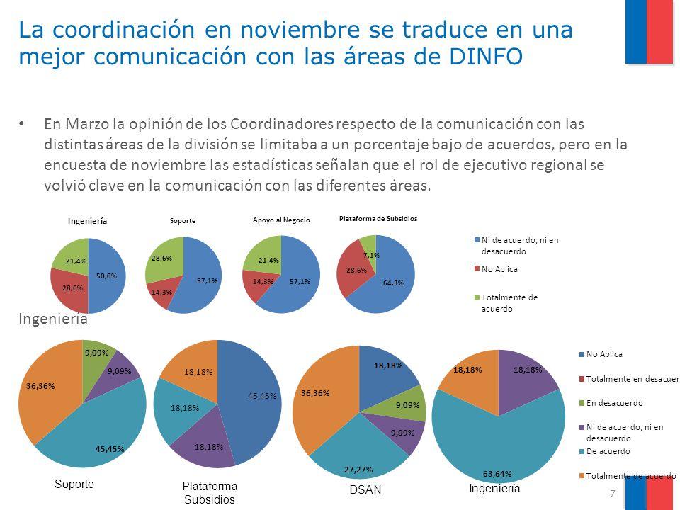 La coordinación en noviembre se traduce en una mejor comunicación con las áreas de DINFO En Marzo la opinión de los Coordinadores respecto de la comunicación con las distintas áreas de la división se limitaba a un porcentaje bajo de acuerdos, pero en la encuesta de noviembre las estadísticas señalan que el rol de ejecutivo regional se volvió clave en la comunicación con las diferentes áreas.
