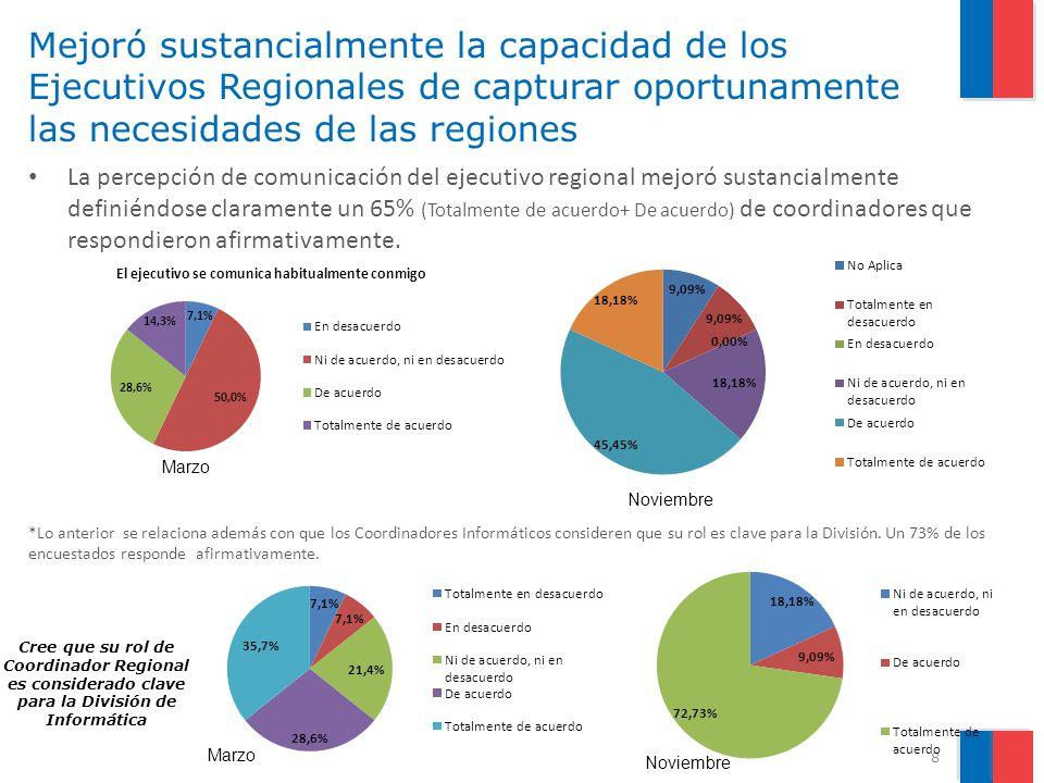 Mejoró sustancialmente la capacidad de los Ejecutivos Regionales de capturar oportunamente las necesidades de las regiones La percepción de comunicación del ejecutivo regional mejoró sustancialmente definiéndose claramente un 65% (Totalmente de acuerdo+ De acuerdo) de coordinadores que respondieron afirmativamente.