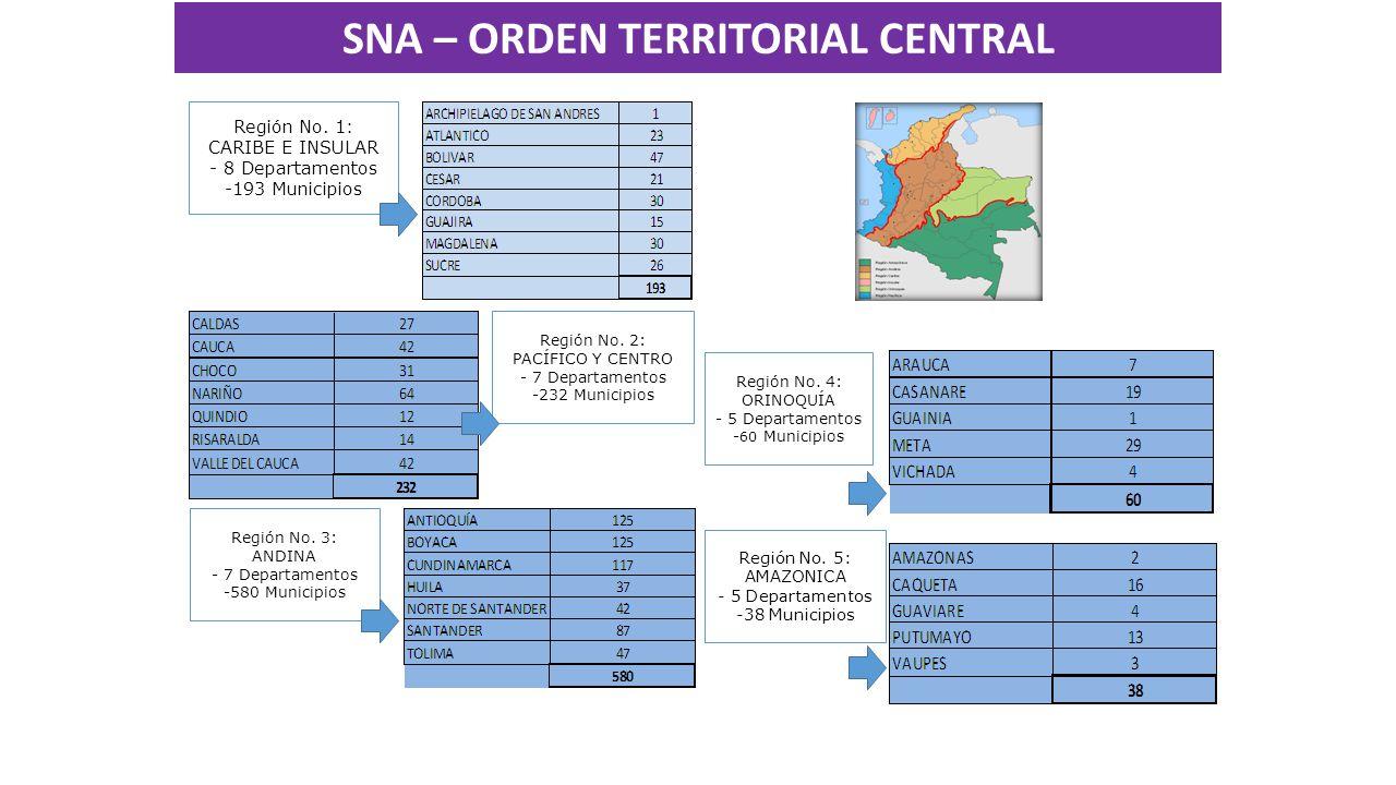 Región No. 2: PACÍFICO Y CENTRO - 7 Departamentos -232 Municipios Región No.