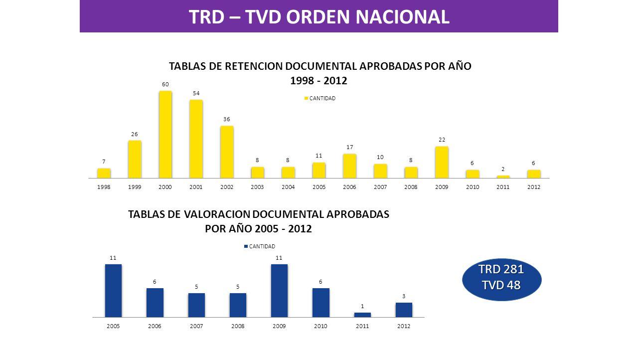 TRD 281 TVD 48 TRD – TVD ORDEN NACIONAL