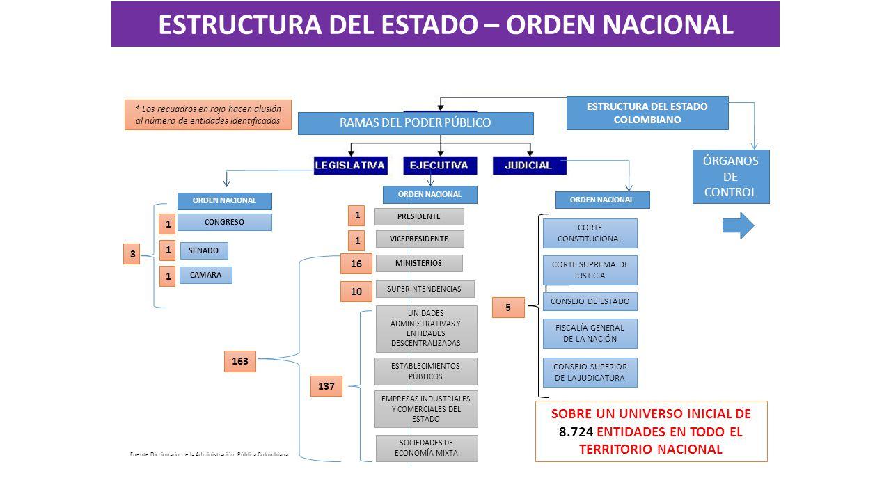 ORDEN NACIONAL SENADO CAMARA ESTRUCTURA DEL ESTADO COLOMBIANO CONGRESO ORDEN NACIONAL RAMAS DEL PODER PÚBLICO ÓRGANOS DE CONTROL 1 1 * Los recuadros en rojo hacen alusión al número de entidades identificadas 16 10 1 CORTE CONSTITUCIONAL CORTE SUPREMA DE JUSTICIA CONSEJO DE ESTADO FISCALÍA GENERAL DE LA NACIÓN CONSEJO SUPERIOR DE LA JUDICATURA 1 1 Fuente Diccionario de la Administración Pública Colombiana ORDEN NACIONAL PRESIDENTE VICEPRESIDENTE MINISTERIOS SUPERINTENDENCIAS UNIDADES ADMINISTRATIVAS Y ENTIDADES DESCENTRALIZADAS ESTABLECIMIENTOS PÚBLICOS EMPRESAS INDUSTRIALES Y COMERCIALES DEL ESTADO SOCIEDADES DE ECONOMÍA MIXTA 137 163 5 3 SOBRE UN UNIVERSO INICIAL DE 8.724 ENTIDADES EN TODO EL TERRITORIO NACIONAL ESTRUCTURA DEL ESTADO – ORDEN NACIONAL