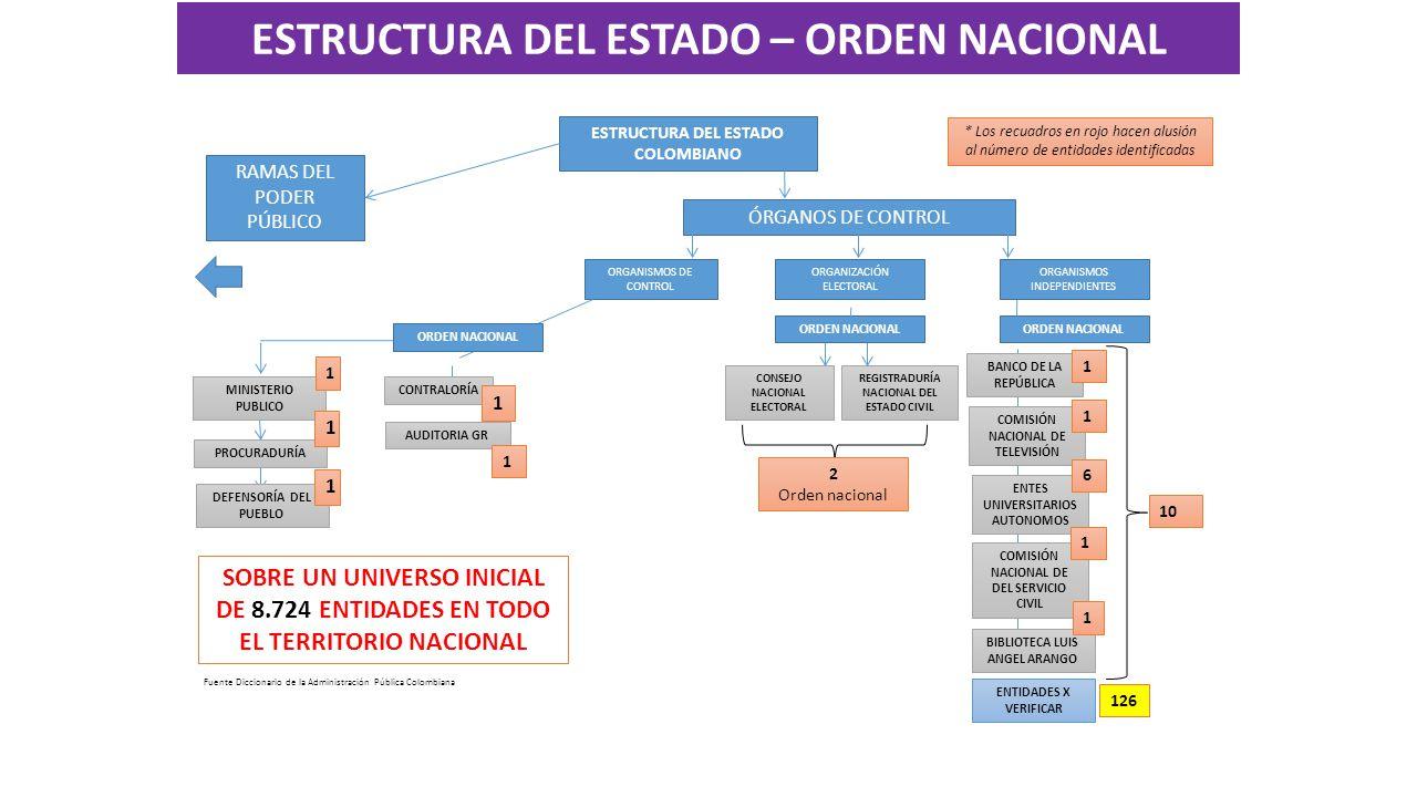 ESTRUCTURA DEL ESTADO COLOMBIANO ÓRGANOS DE CONTROL RAMAS DEL PODER PÚBLICO ORGANISMOS DE CONTROL REGISTRADURÍA NACIONAL DEL ESTADO CIVIL CONSEJO NACIONAL ELECTORAL AUDITORIA GR ORDEN NACIONAL ORGANIZACIÓN ELECTORAL ORDEN NACIONAL ORGANISMOS INDEPENDIENTES BANCO DE LA REPÚBLICA COMISIÓN NACIONAL DE TELEVISIÓN ENTES UNIVERSITARIOS AUTONOMOS COMISIÓN NACIONAL DE DEL SERVICIO CIVIL 2 Orden nacional 1 1 6 MINISTERIO PUBLICO CONTRALORÍA PROCURADURÍA DEFENSORÍA DEL PUEBLO 1 1 1 ENTIDADES X VERIFICAR 1 1 1 BIBLIOTECA LUIS ANGEL ARANGO 1 10 126 Fuente Diccionario de la Administración Pública Colombiana * Los recuadros en rojo hacen alusión al número de entidades identificadas SOBRE UN UNIVERSO INICIAL DE 8.724 ENTIDADES EN TODO EL TERRITORIO NACIONAL ESTRUCTURA DEL ESTADO – ORDEN NACIONAL