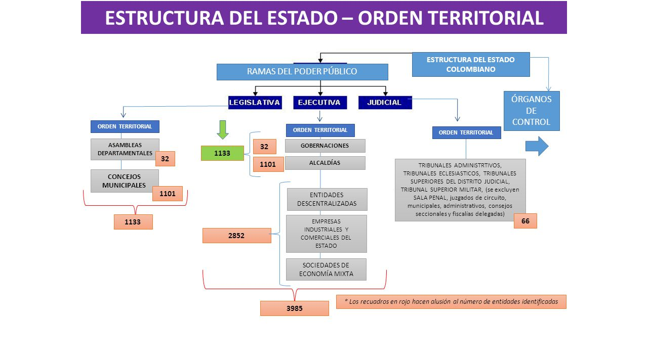 ESTRUCTURA DEL ESTADO COLOMBIANO ASAMBLEAS DEPARTAMENTALES ORDEN TERRITORIAL RAMAS DEL PODER PÚBLICO * Los recuadros en rojo hacen alusión al número de entidades identificadas 32 1101 2852 TRIBUNALES ADMINISTRTIVOS, TRIBUNALES ECLESIASTICOS, TRIBUNALES SUPERIORES DEL DISTRITO JUDICIAL, TRIBUNAL SUPERIOR MILITAR, (se excluyen SALA PENAL, juzgados de circuito, municipales, administrativos, consejos seccionales y fiscalías delegadas) ÓRGANOS DE CONTROL CONCEJOS MUNICIPALES 32 1101 ORDEN TERRITORIAL GOBERNACIONES ENTIDADES DESCENTRALIZADAS ALCALDÍAS EMPRESAS INDUSTRIALES Y COMERCIALES DEL ESTADO SOCIEDADES DE ECONOMÍA MIXTA ORDEN TERRITORIAL 66 3985 1133 ESTRUCTURA DEL ESTADO – ORDEN TERRITORIAL