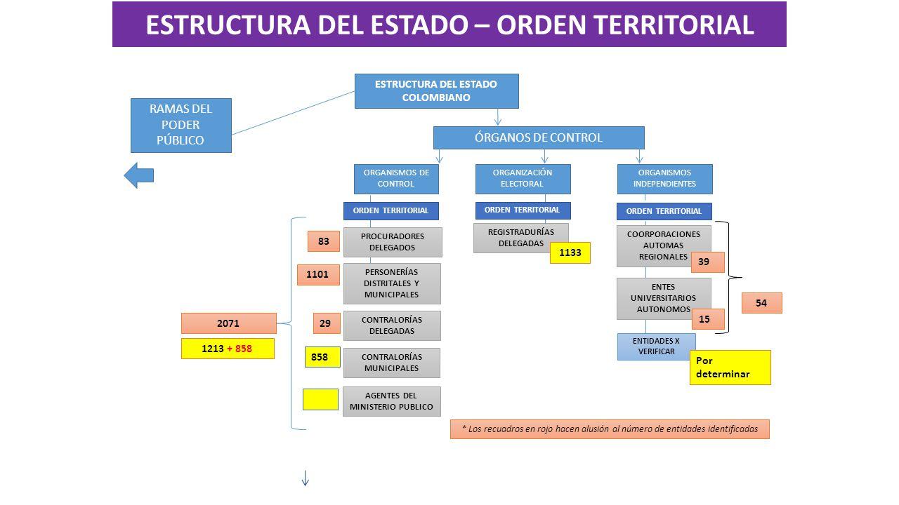 ESTRUCTURA DEL ESTADO COLOMBIANO ÓRGANOS DE CONTROL ORGANISMOS DE CONTROL ORGANISMOS INDEPENDIENTES ENTES UNIVERSITARIOS AUTONOMOS COORPORACIONES AUTOMAS REGIONALES 39 15 * Los recuadros en rojo hacen alusión al número de entidades identificadas AGENTES DEL MINISTERIO PUBLICO CONTRALORÍAS DELEGADAS 83 1101 29 CONTRALORÍAS MUNICIPALES 858 REGISTRADURÍAS DELEGADAS 1133 RAMAS DEL PODER PÚBLICO ORGANIZACIÓN ELECTORAL ORDEN TERRITORIAL PROCURADORES DELEGADOS PERSONERÍAS DISTRITALES Y MUNICIPALES 2071 1213 + 858 ORDEN TERRITORIAL ENTIDADES X VERIFICAR Por determinar 54 ESTRUCTURA DEL ESTADO – ORDEN TERRITORIAL