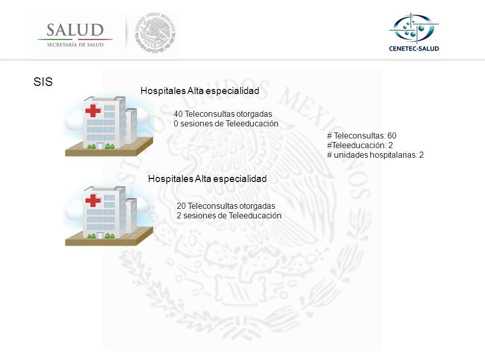 SIS Hospitales Alta especialidad 40 Teleconsultas otorgadas 0 sesiones de Teleeducación 20 Teleconsultas otorgadas 2 sesiones de Teleeducación # Teleconsultas: 60 #Teleeducación: 2 # unidades hospitalarias: 2