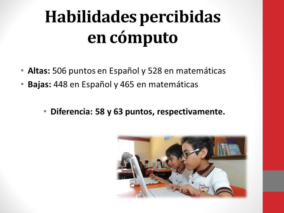 Habilidades percibidas en cómputo Altas: 506 puntos en Español y 528 en matemáticas Bajas: 448 en Español y 465 en matemáticas Diferencia: 58 y 63 puntos, respectivamente.