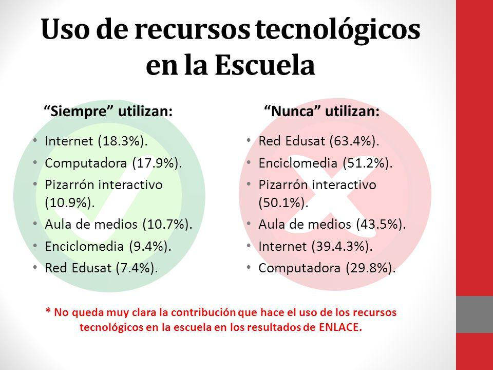 Uso de recursos tecnológicos en la Escuela Siempre utilizan: Internet (18.3%).