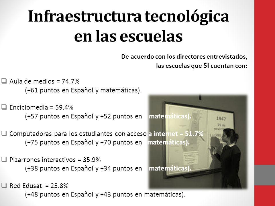 Infraestructura tecnológica en las escuelas  Aula de medios = 74.7% (+61 puntos en Español y matemáticas).