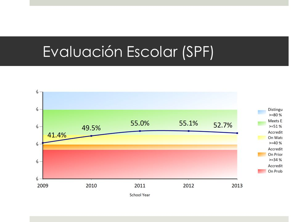 Evaluación Escolar (SPF)
