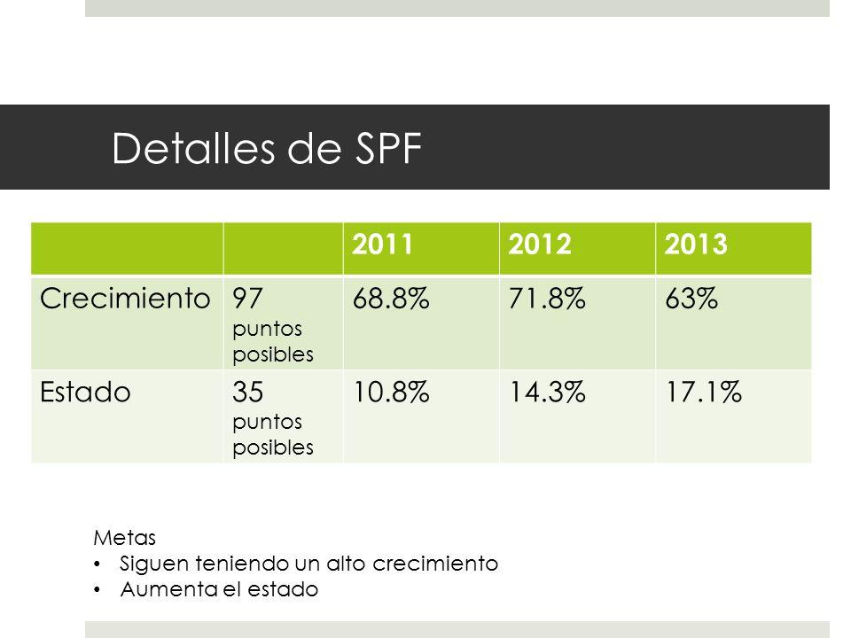 Detalles de SPF 201120122013 Crecimiento97 puntos posibles 68.8%71.8%63% Estado35 puntos posibles 10.8%14.3%17.1% Metas Siguen teniendo un alto crecimiento Aumenta el estado