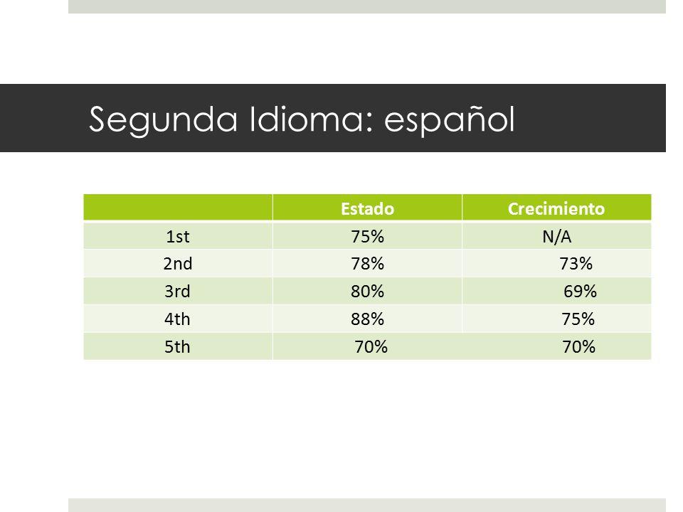 Segunda Idioma: español EstadoCrecimiento 1st75%N/A 2nd78% 73% 3rd80% 69% 4th88% 75% 5th 70% 70%