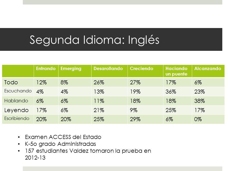Segunda Idioma: Inglés EntrandoEmergingDesarollandoCreciendoHaciando un puente Alcanzando Todo12%8%26%27%17%6% Escuchando 4% 13%19%36%23% Hablando 6% 11%18% 38% Leyendo17%6%21%9%25%17% Escribiendo 20% 25%29%6%0% Examen ACCESS del Estado K-5o grado Administradas 157 estudiantes Valdez tomaron la prueba en 2012-13