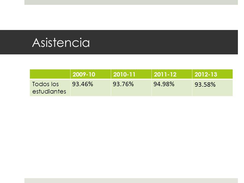 Asistencia 2009-102010-112011-122012-13 Todos los estudiantes 93.46%93.76%94.98% 93.58%