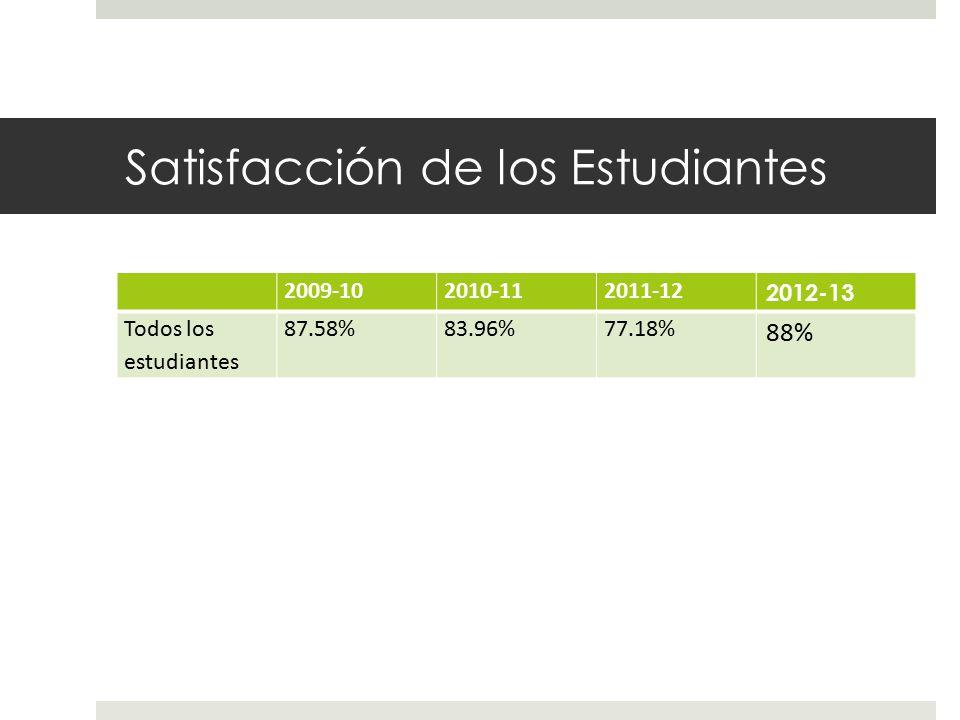 Satisfacción de los Estudiantes 2009-102010-112011-12 2012-13 Todos los estudiantes 87.58%83.96%77.18% 88%
