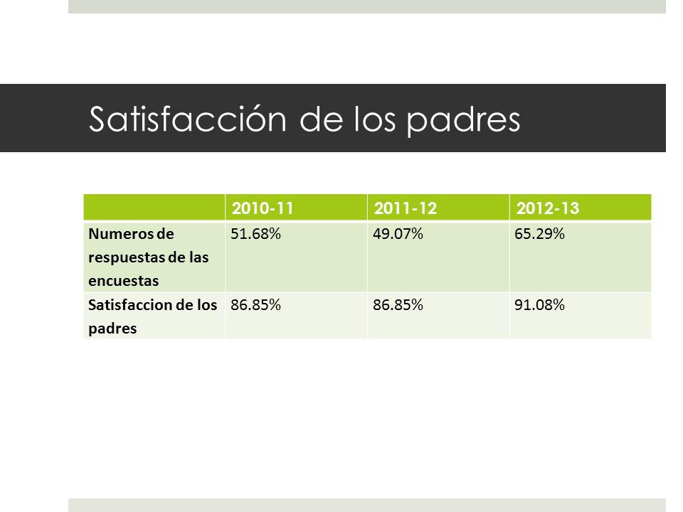 Satisfacción de los padres 2010-112011-122012-13 Numeros de respuestas de las encuestas 51.68%49.07%65.29% Satisfaccion de los padres 86.85% 91.08%