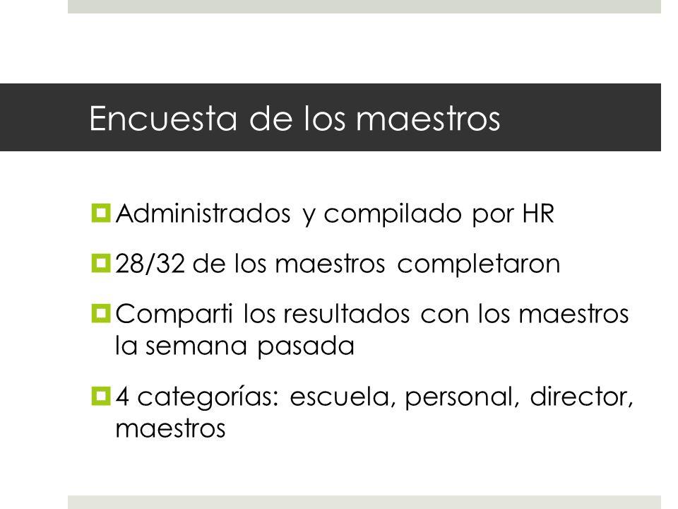 Encuesta de los maestros  Administrados y compilado por HR  28/32 de los maestros completaron  Comparti los resultados con los maestros la semana pasada  4 categorías: escuela, personal, director, maestros