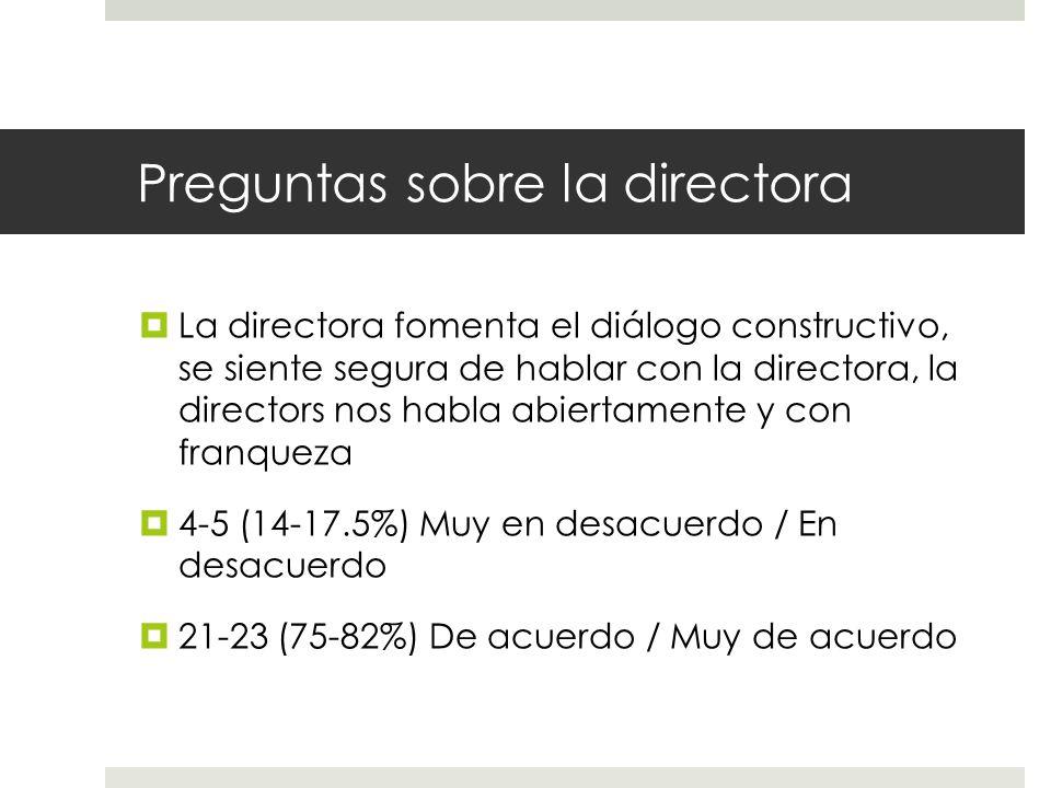 Preguntas sobre la directora  La directora fomenta el diálogo constructivo, se siente segura de hablar con la directora, la directors nos habla abiertamente y con franqueza  4-5 (14-17.5%) Muy en desacuerdo / En desacuerdo  21-23 (75-82%) De acuerdo / Muy de acuerdo