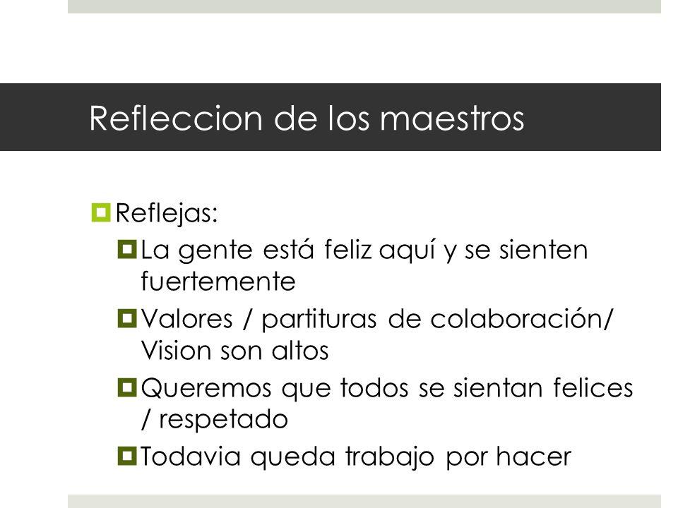 Refleccion de los maestros  Reflejas:  La gente está feliz aquí y se sienten fuertemente  Valores / partituras de colaboración/ Vision son altos  Queremos que todos se sientan felices / respetado  Todavia queda trabajo por hacer