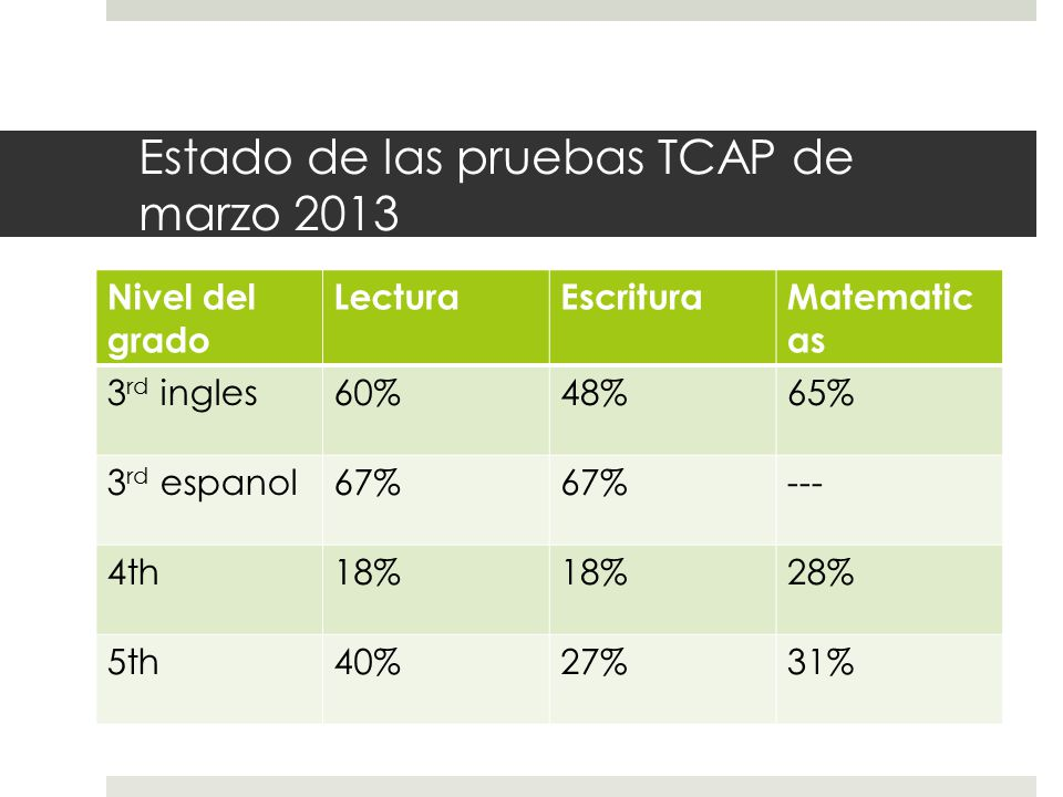 Estado de las pruebas TCAP de marzo 2013 Nivel del grado LecturaEscrituraMatematic as 3 rd ingles60%48%65% 3 rd espanol67% --- 4th18% 28% 5th40%27%31%