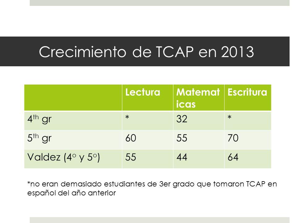 Crecimiento de TCAP en 2013 LecturaMatemat icas Escritura 4 th gr*32* 5 th gr605570 Valdez (4 o y 5 o )554464 *no eran demasiado estudiantes de 3er grado que tomaron TCAP en español del año anterior