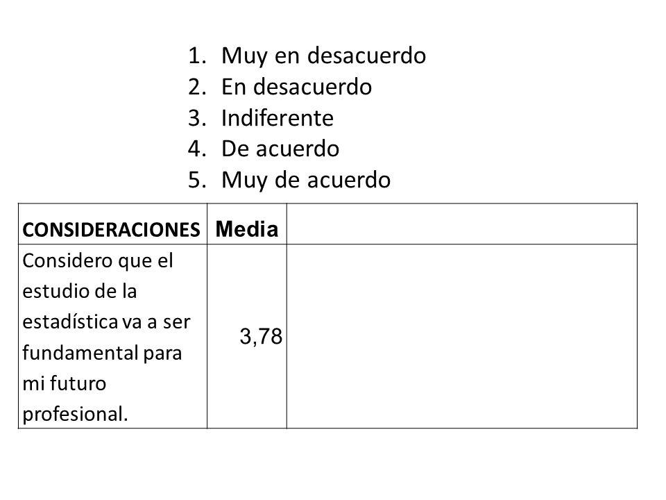 CONSIDERACIONES Media Considero que el estudio de la estadística va a ser fundamental para mi futuro profesional.