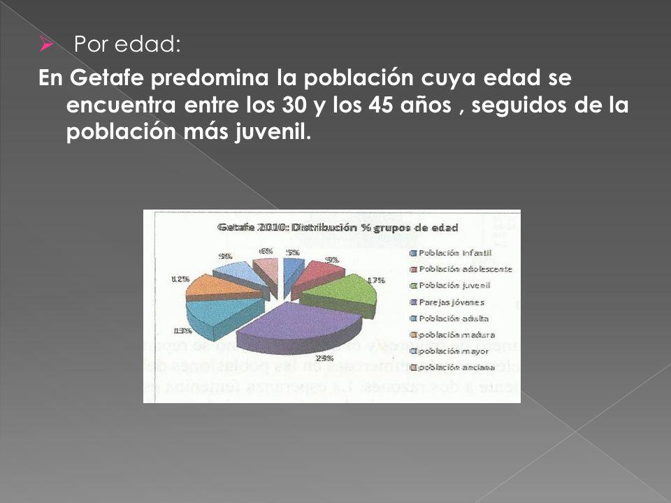  Por edad: En Getafe predomina la población cuya edad se encuentra entre los 30 y los 45 años, seguidos de la población más juvenil.