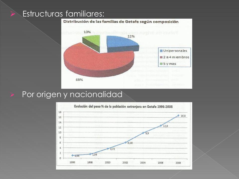  Estructuras familiares:  Por origen y nacionalidad