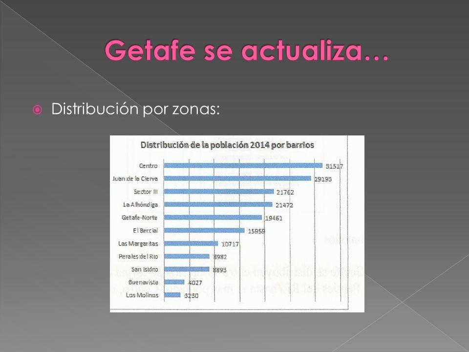  Distribución por zonas: