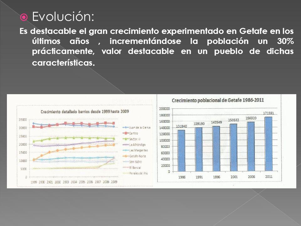  Evolución: Es destacable el gran crecimiento experimentado en Getafe en los últimos años, incrementándose la población un 30% prácticamente, valor destacable en un pueblo de dichas características.