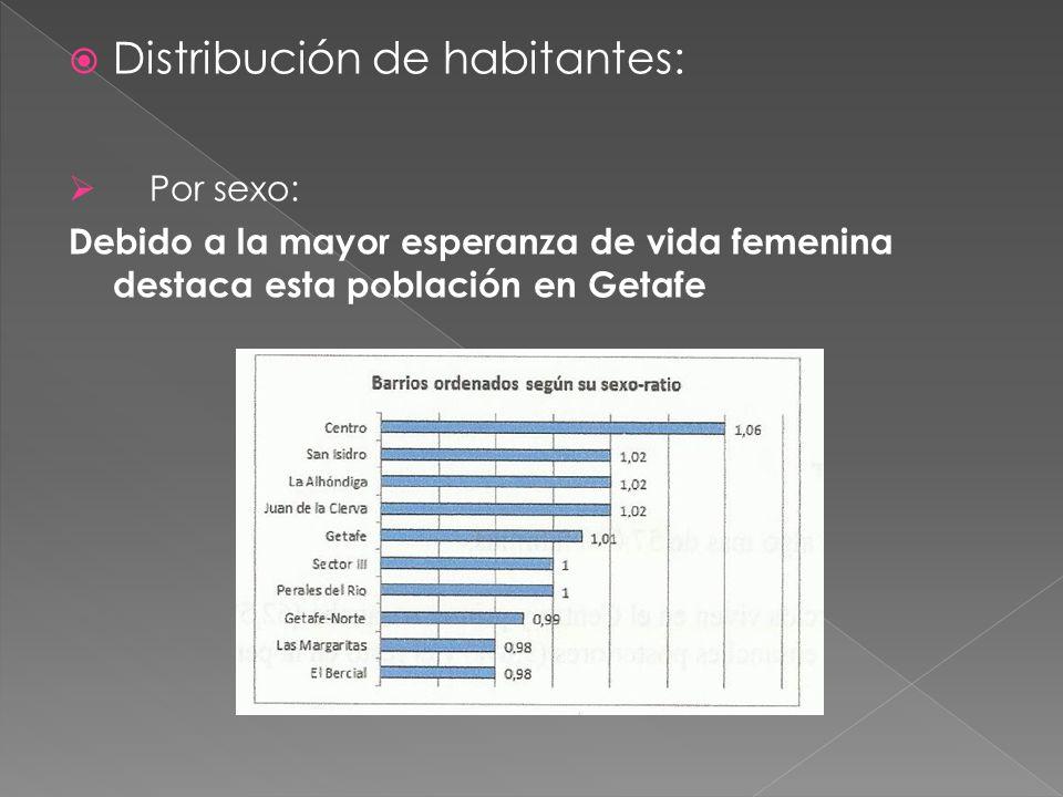  Distribución de habitantes:  Por sexo: Debido a la mayor esperanza de vida femenina destaca esta población en Getafe