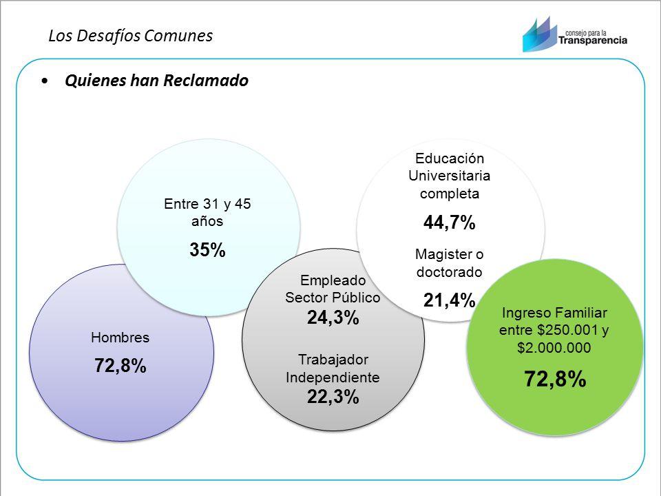 Quienes han Reclamado Hombres 72,8% Hombres 72,8% Entre 31 y 45 años 35% Entre 31 y 45 años 35% Empleado Sector Público 24,3% Trabajador Independiente 22,3% Empleado Sector Público 24,3% Trabajador Independiente 22,3% Educación Universitaria completa 44,7% Magister o doctorado 21,4% Educación Universitaria completa 44,7% Magister o doctorado 21,4% Ingreso Familiar entre $250.001 y $2.000.000 72,8% Ingreso Familiar entre $250.001 y $2.000.000 72,8% Los Desafíos Comunes