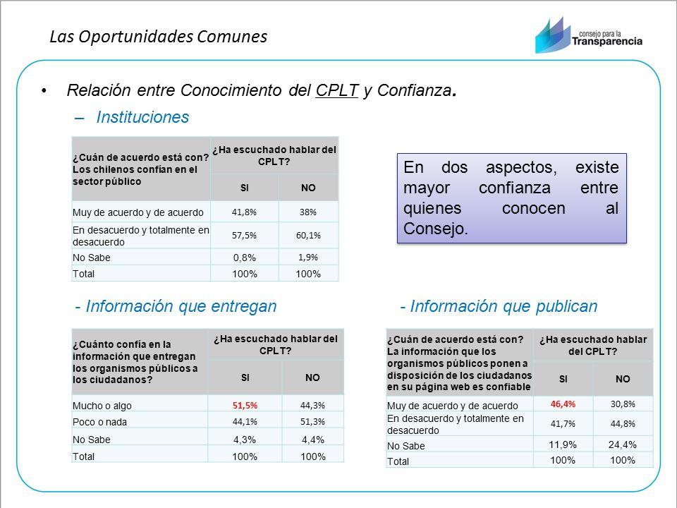 Relación entre Conocimiento del CPLT y Confianza.