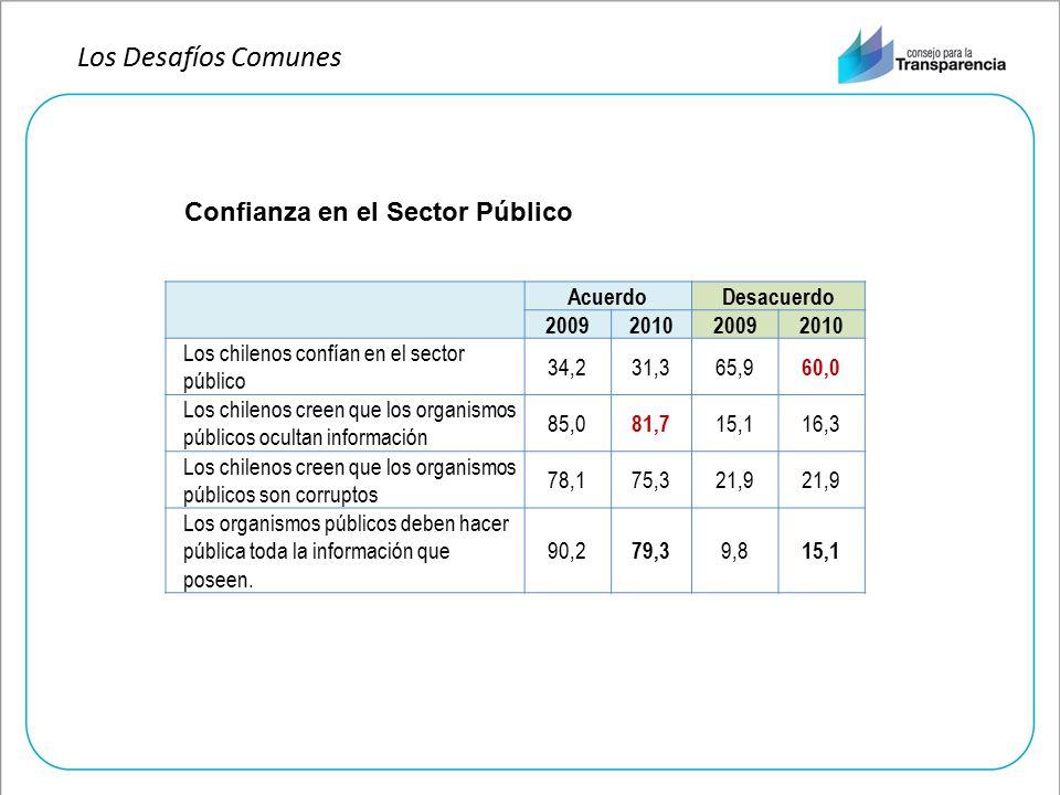 AcuerdoDesacuerdo 2009201020092010 Los chilenos confían en el sector público 34,231,365,9 60,0 Los chilenos creen que los organismos públicos ocultan información 85,0 81,7 15,116,3 Los chilenos creen que los organismos públicos son corruptos 78,175,321,9 Los organismos públicos deben hacer pública toda la información que poseen.