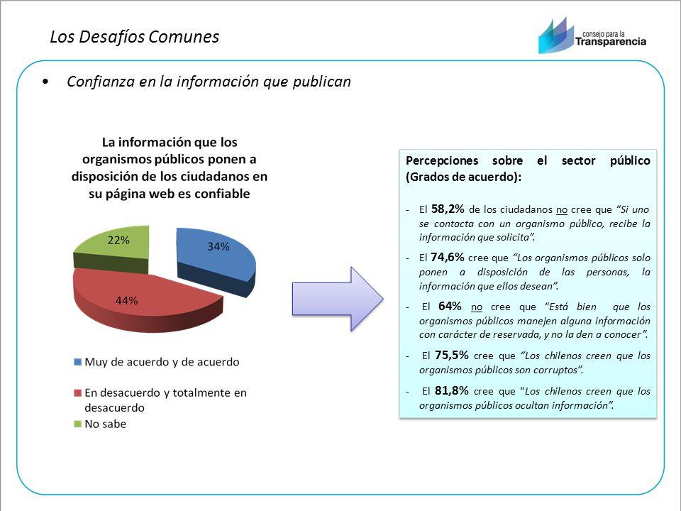 Confianza en la información que publican Percepciones sobre el sector público (Grados de acuerdo): -El 58,2% de los ciudadanos no cree que Si uno se contacta con un organismo público, recibe la información que solicita .