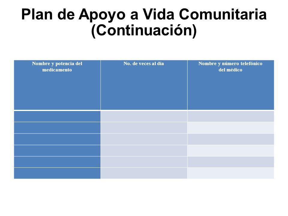 Plan de Apoyo a Vida Comunitaria (Continuación) Nombre y potencia del medicamento No.