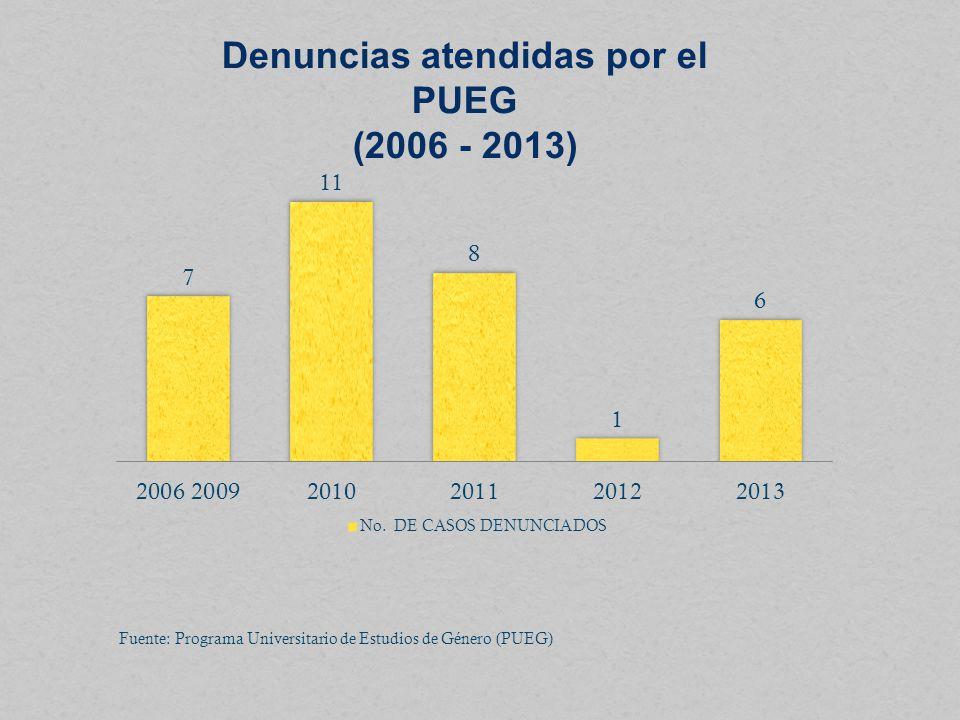 Denuncias atendidas por el PUEG (2006 - 2013) Fuente: Programa Universitario de Estudios de Género (PUEG)