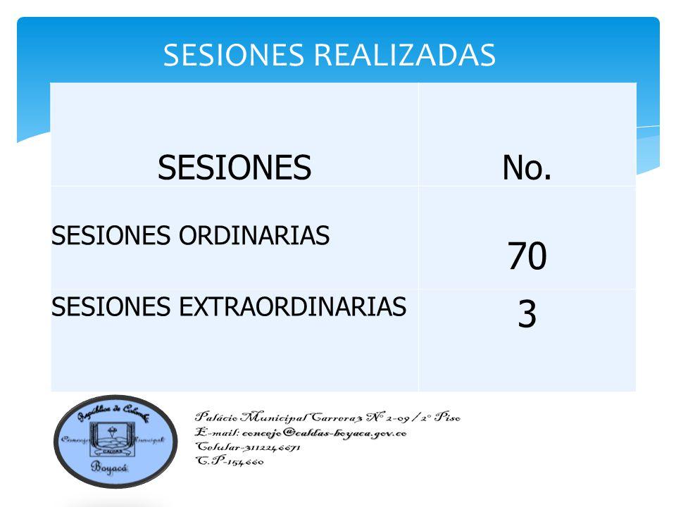 SESIONES REALIZADAS SESIONESNo. SESIONES ORDINARIAS 70 SESIONES EXTRAORDINARIAS 3