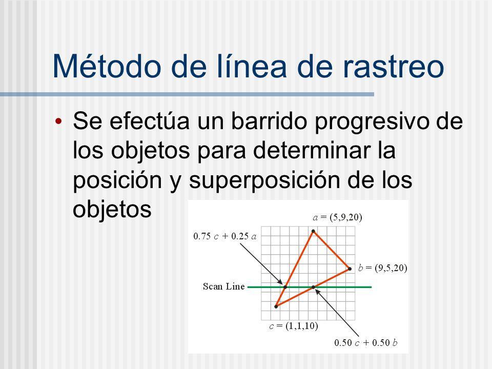 Método de línea de rastreo Se efectúa un barrido progresivo de los objetos para determinar la posición y superposición de los objetos
