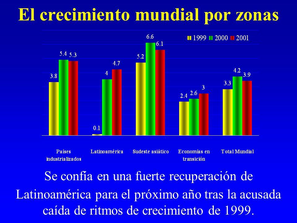 El crecimiento mundial por zonas Se confía en una fuerte recuperación de Latinoamérica para el próximo año tras la acusada caída de ritmos de crecimiento de 1999.