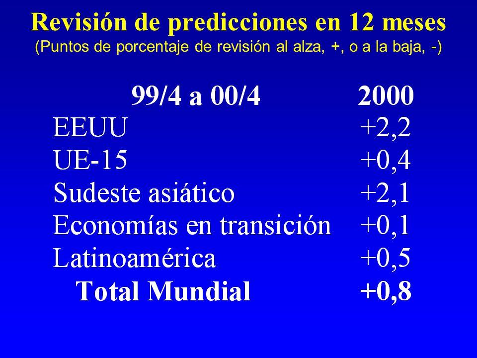 Revisión de predicciones en 12 meses (Puntos de porcentaje de revisión al alza, +, o a la baja, -)