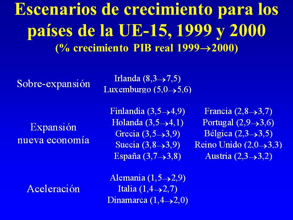 Escenarios de crecimiento para los países de la UE-15, 1999 y 2000 (% crecimiento PIB real 1999  2000)
