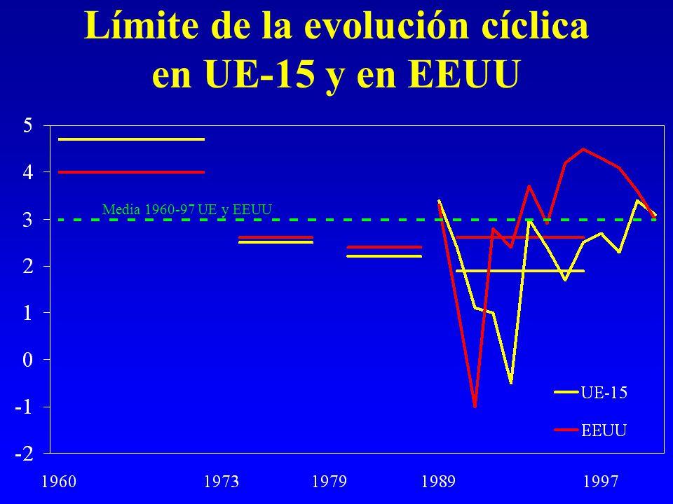Límite de la evolución cíclica en UE-15 y en EEUU Media 1960-97 UE y EEUU