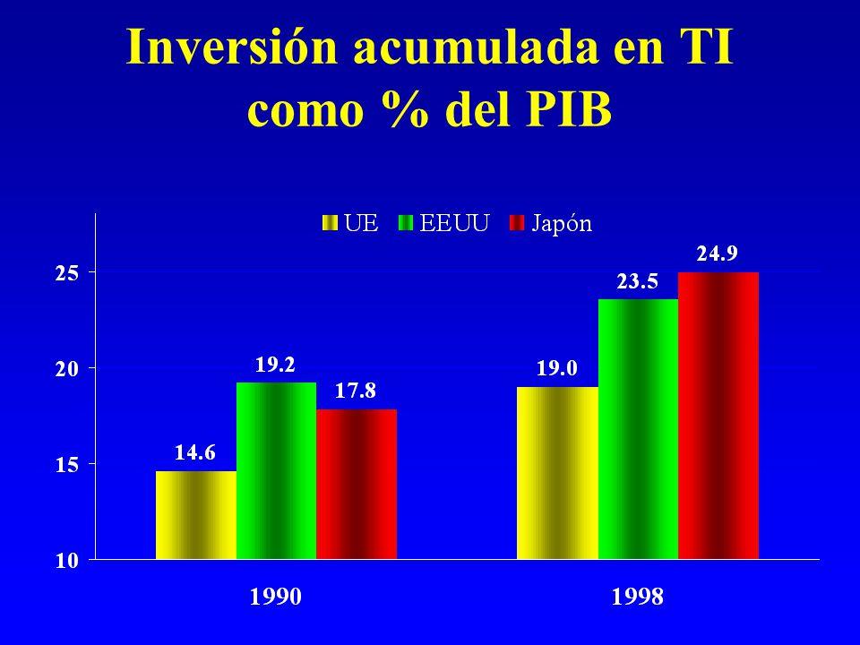 Inversión acumulada en TI como % del PIB