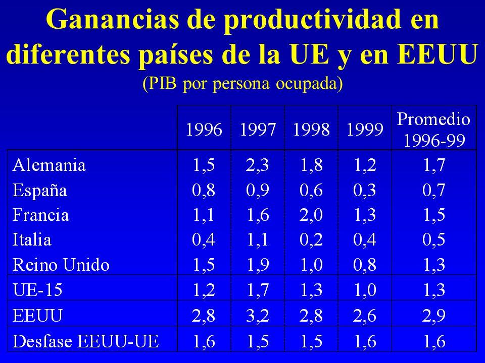 Ganancias de productividad en diferentes países de la UE y en EEUU (PIB por persona ocupada)