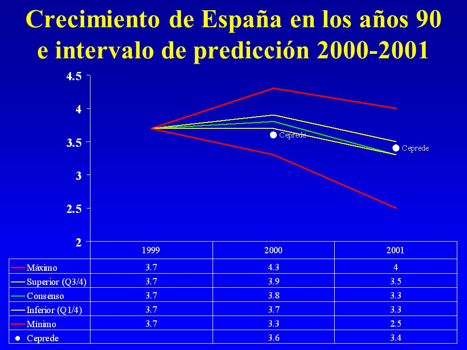 Crecimiento de España en los años 90 e intervalo de predicción 2000-2001